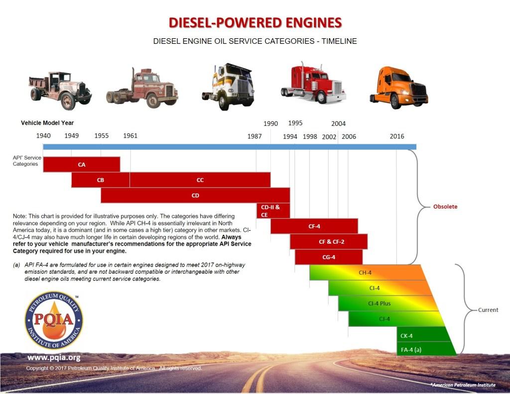 Bapco API CK-4, Bapco Diesel Engine Oil