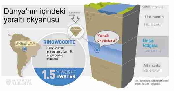 Dünya'nın içi boş değil ama elmas madenleri Dünya'nın içini oyuyor.