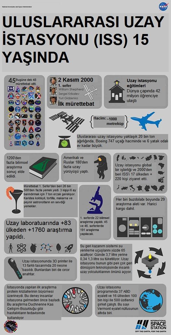 ISS-uzay_istasyonu-uluslararası_uzay_istasyonu-space_station-international_space_station-15_Years_On_Station