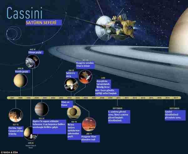 Cassini-satürn-huygens-titan-enceladus