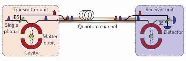 Kuantum-ışınlama-ile-ışıktan-hızlı-iletişim-mümkün-mü