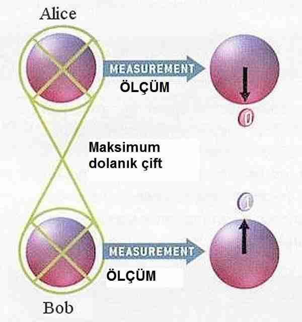 Fizikçiler-zamanı-tersine-çevirdi