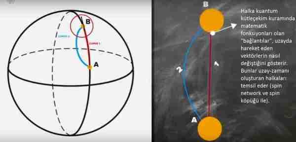 Halka-kuantum-kütleçekim-kuramı-nedir