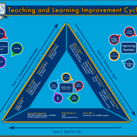 Monitoring & Evaluation Cycle