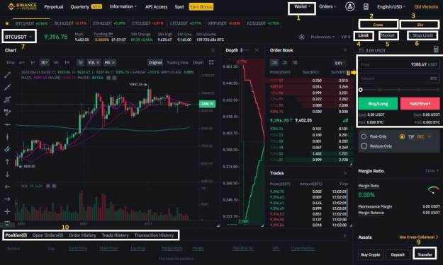 বিন্যান্স ফিউচারস্ ট্রেডিং গাইড futures-trading-interface