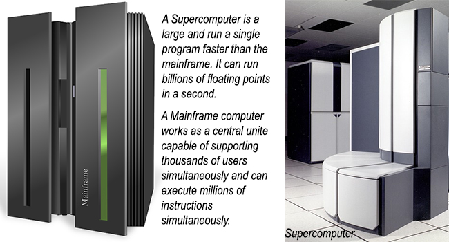 Difference Between Mainframe and Supercomputer