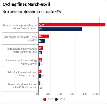 cyclist-fines-graph-700