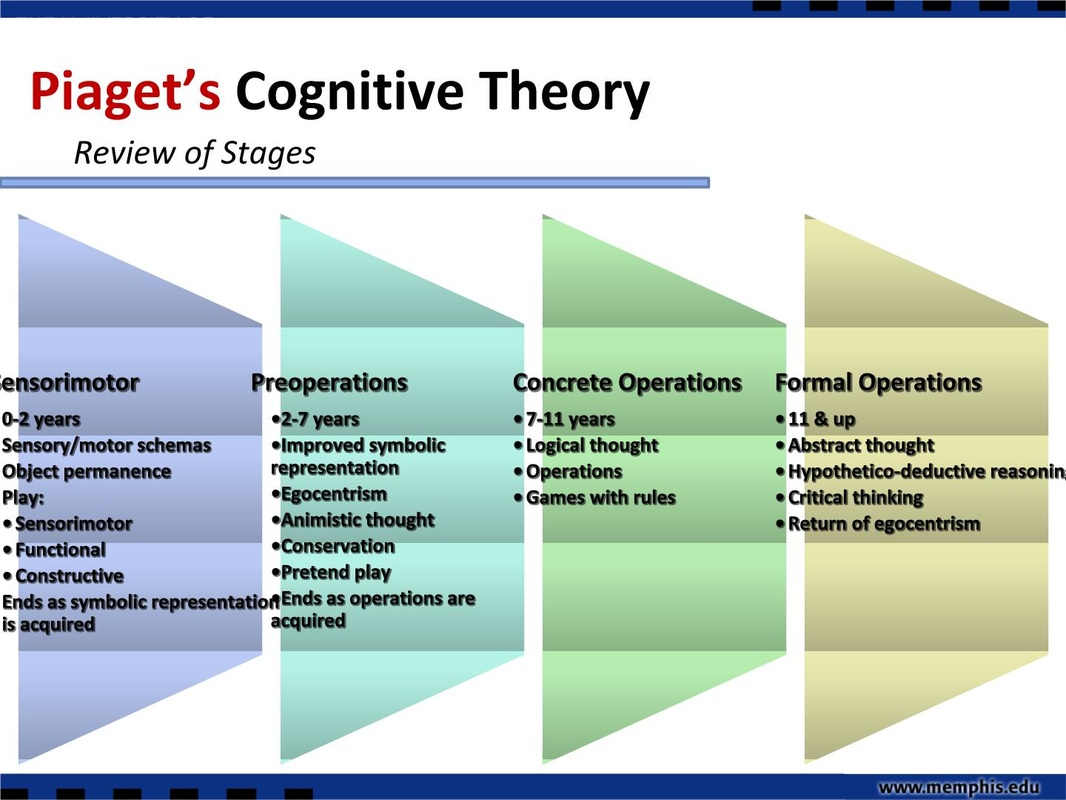 Image result for How to Memorize Piaget's Stages of Cognitive Development stage 4