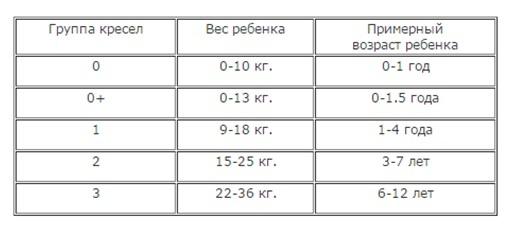 Таблица групп автокресел