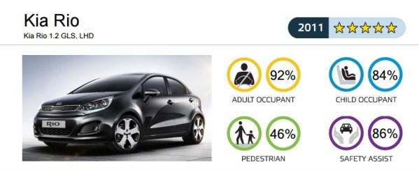 Результаты Euro-NCAP KIA Rio