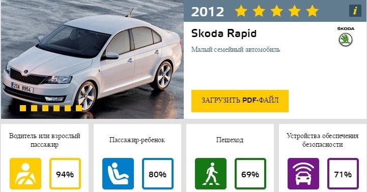 Краш тест EuroNCAP Skoda Rapid