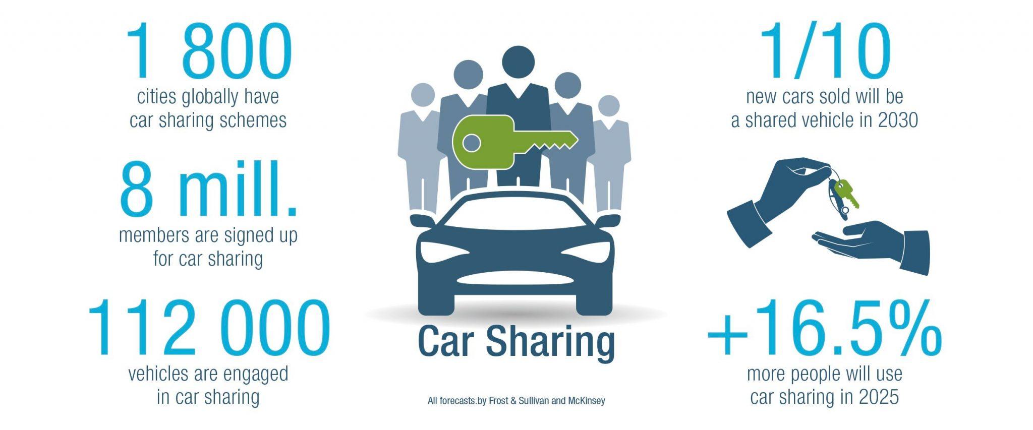 car sharing facts