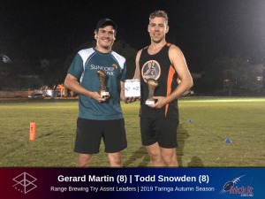Eight Straight For Next-Gen Champs. 2019 Taringa Range Brewing Try Assist Leaders