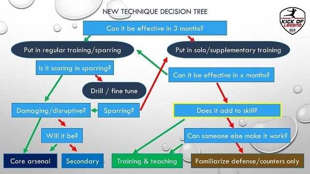Deciding what new techniques work for you