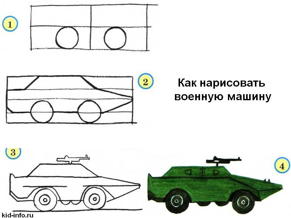 Πώς να σχεδιάσετε μια στρατιωτική μηχανή