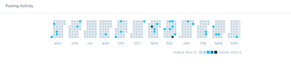 Jetpack-Posting_Activity