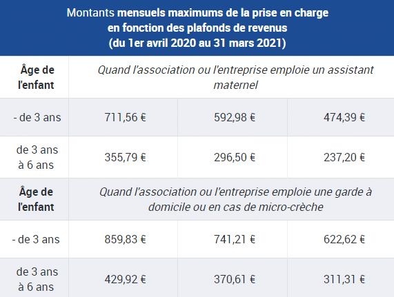 aide cmg : tableau des montants mensuels maximums de la prise en charge en fonction des plafonds de revenus