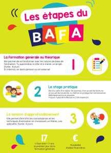 Devenir baby sitter : infographie informative sur le BAFA