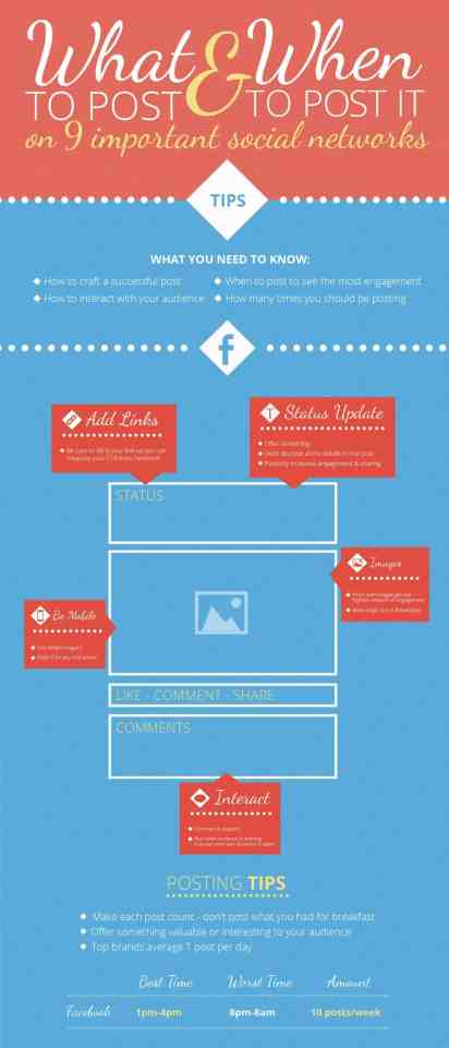 What To Post & When To Post It on 9 Important Social Networks