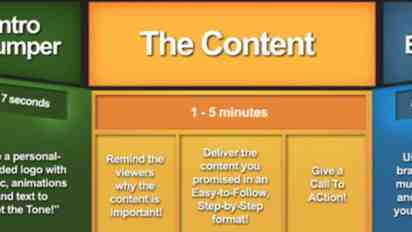 Tutorial: The 5-Part YouTube Video Outline