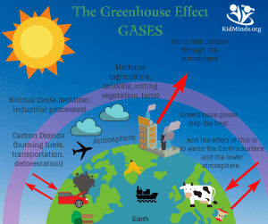 How to Explain the Greenhouse Effect to Kids (with