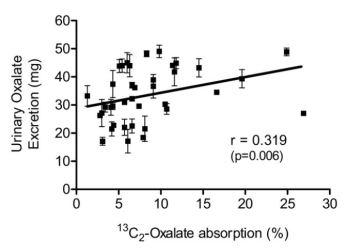 knight et al oxalate absorption and 24 hour urine oxalate scatterplot