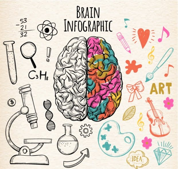 Αισθητηριακή παιδεία: «Μαθαίνοντας» την τέχνη