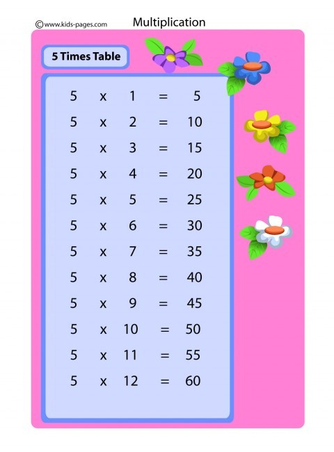 5 Times Table Flashcard
