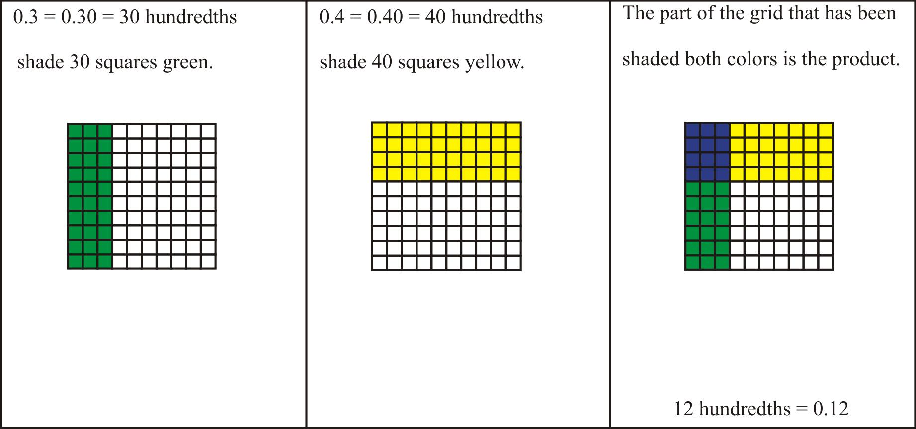 Area Model Multiplication Worksheets Free