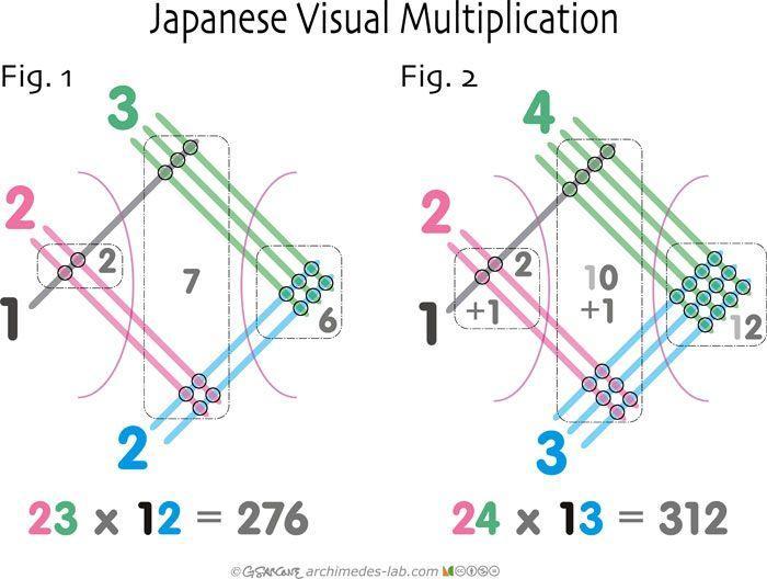 Japanese Multiplication Method Worksheet