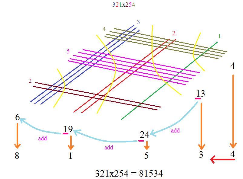 Japanese Multiplication Worksheets 7