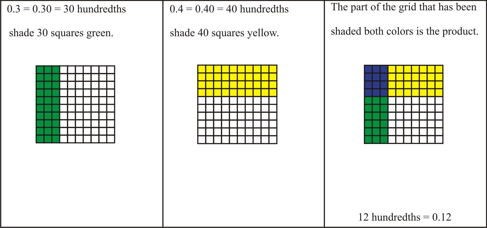Multiplication Hundredths Worksheet 3