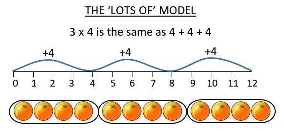 Multiplication Worksheet Examples 3