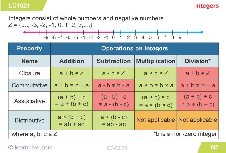 Multiplying Integers Worksheet Grade 7