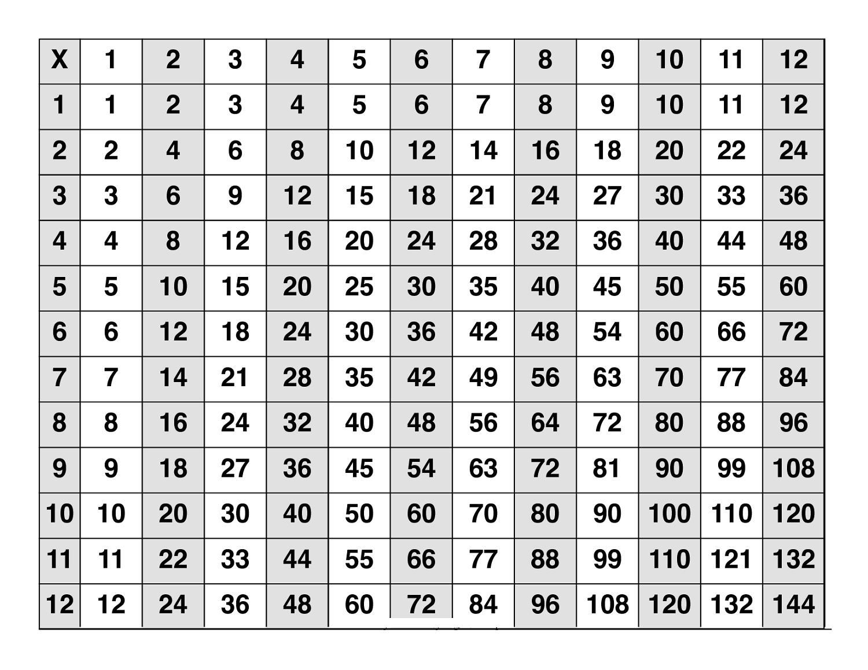 Multiplication Worksheets Numbers 1-12 6