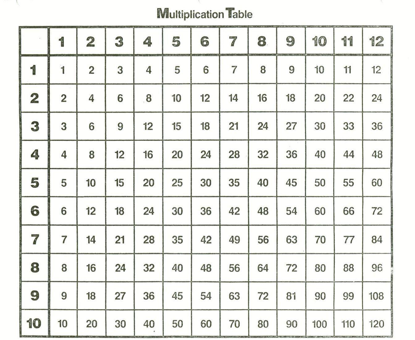 Multiplication Worksheets Up To 12×12 8