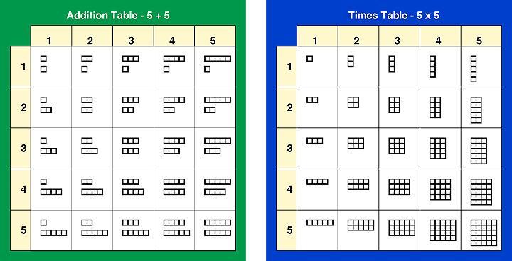 Multiplication Worksheets Up To 5×5 2