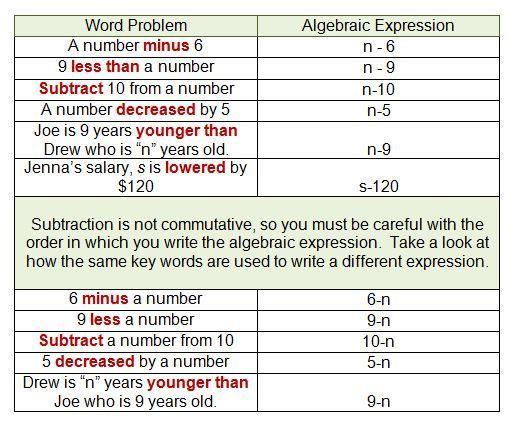 Math Worksheets High School Algebra 5