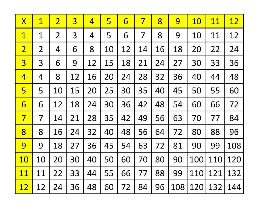 Math Worksheets 7 Times Tables