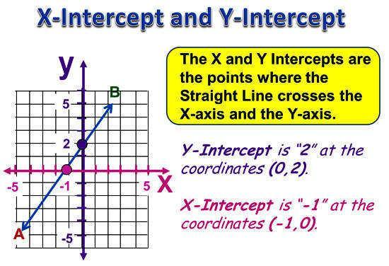Math Worksheets X And Y Intercept 8
