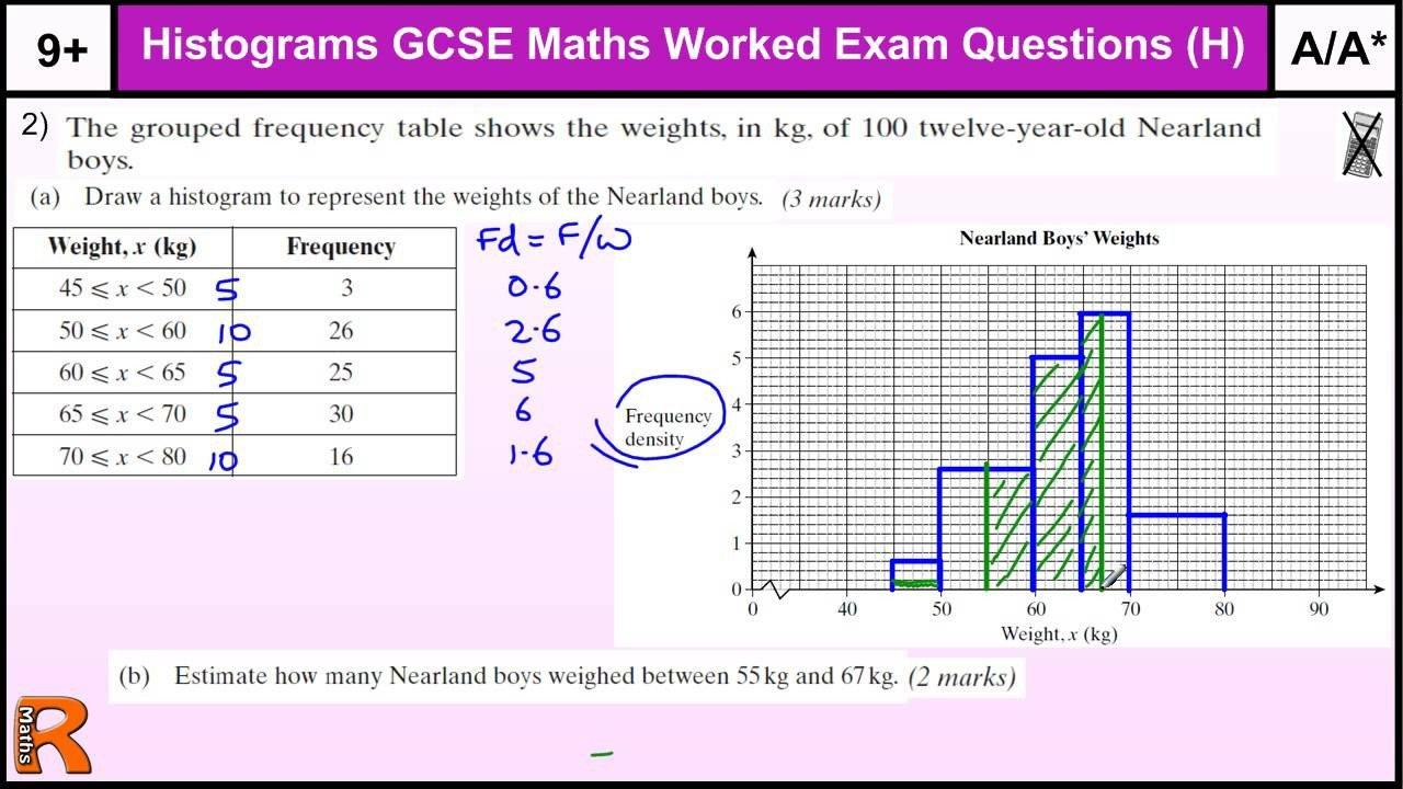 Algebra Histogram Worksheets 3