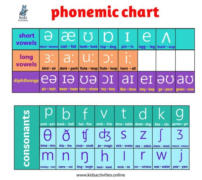 phonetics chart
