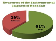 Survey results - awareness of environmental impacts of road salt