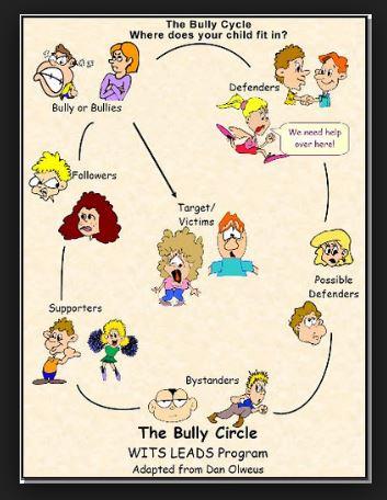 bullying-cycle