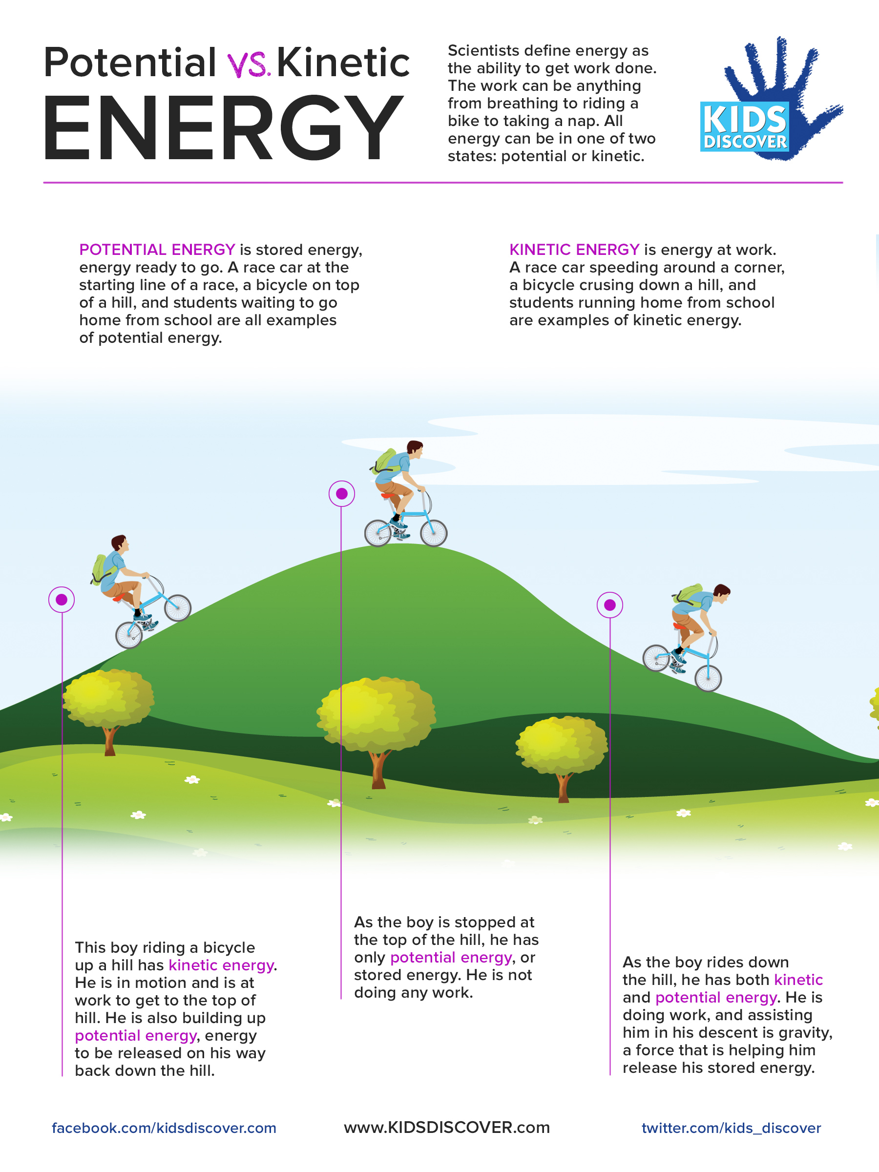 Kinetic And Potential Energy For Kids Kids Matttroy