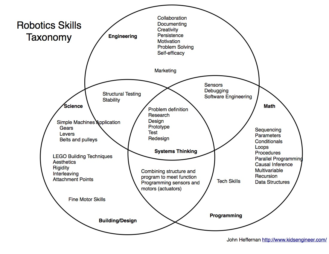 Taxonomy Of Robotics Skills