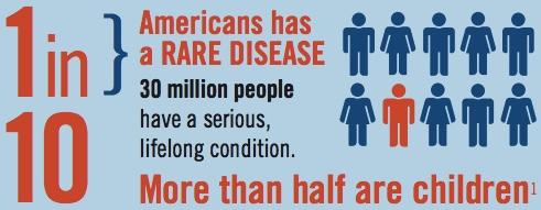 rare disease prevalence