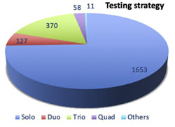 Exome testing strategy distribution