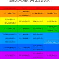 MAPPING CONTENT - KSSR YEAR 3 ENGLISH