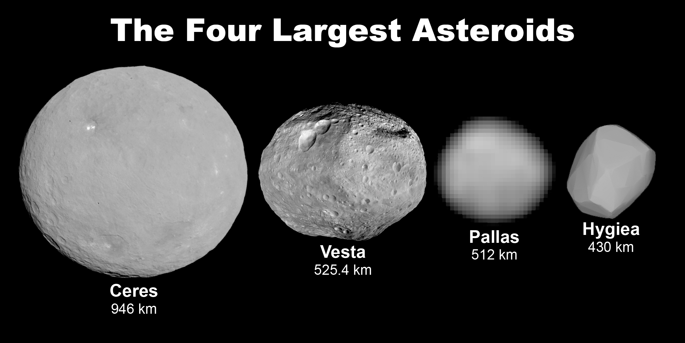 Asteroid Facts Worksheets Discovery Formation